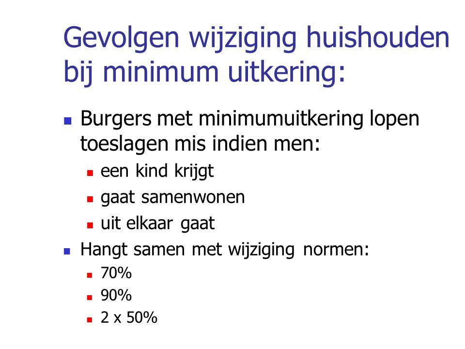 Gevolgen wijziging huishouden bij minimum uitkering: