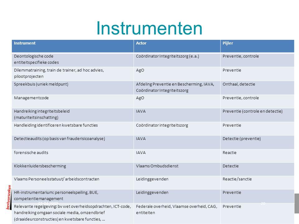 Instrumenten Instrument. Actor. Pijler. Deontologische code entiteitspecifieke codes. Coördinator Integriteitszorg (e.a.)