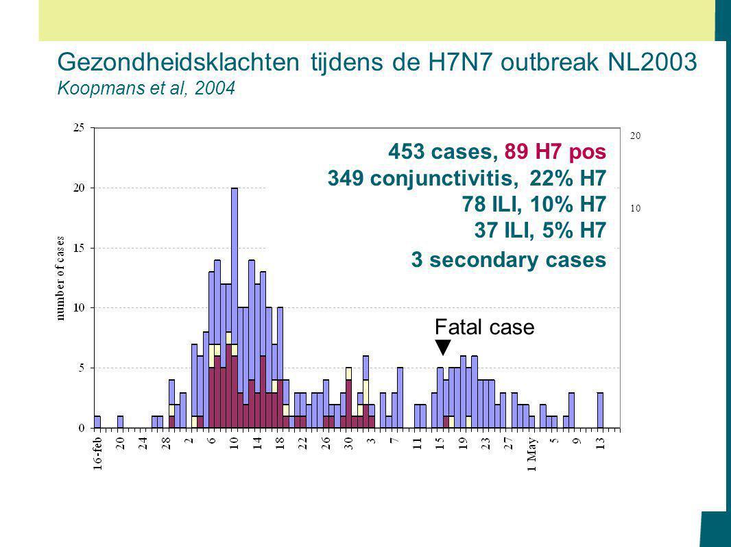 Gezondheidsklachten tijdens de H7N7 outbreak NL2003