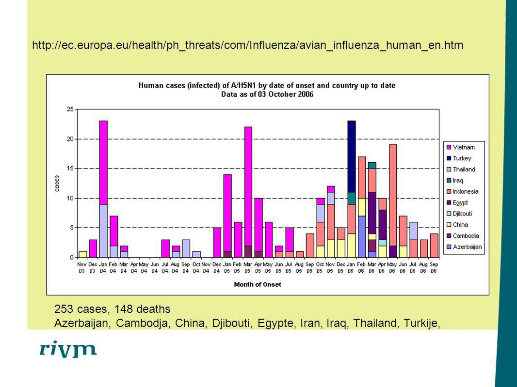 http://ec.europa.eu/health/ph_threats/com/Influenza/avian_influenza_human_en.htm 253 cases, 148 deaths.
