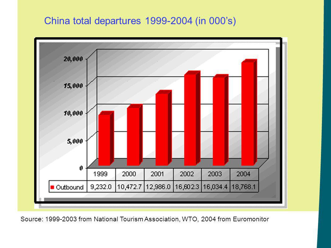 China total departures 1999-2004 (in 000's)