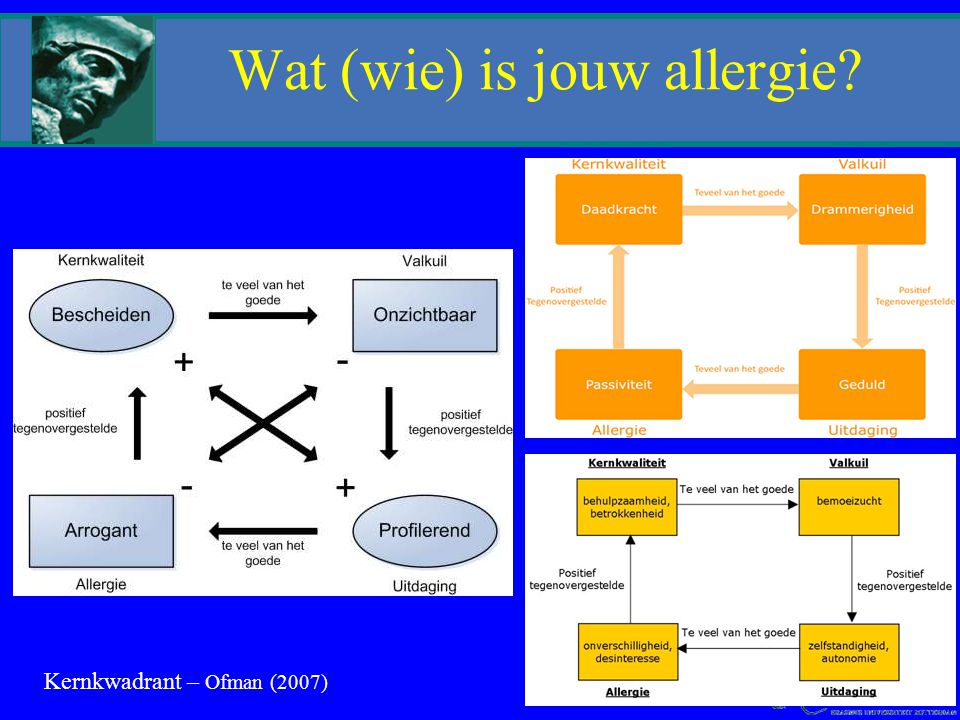 Wat (wie) is jouw allergie