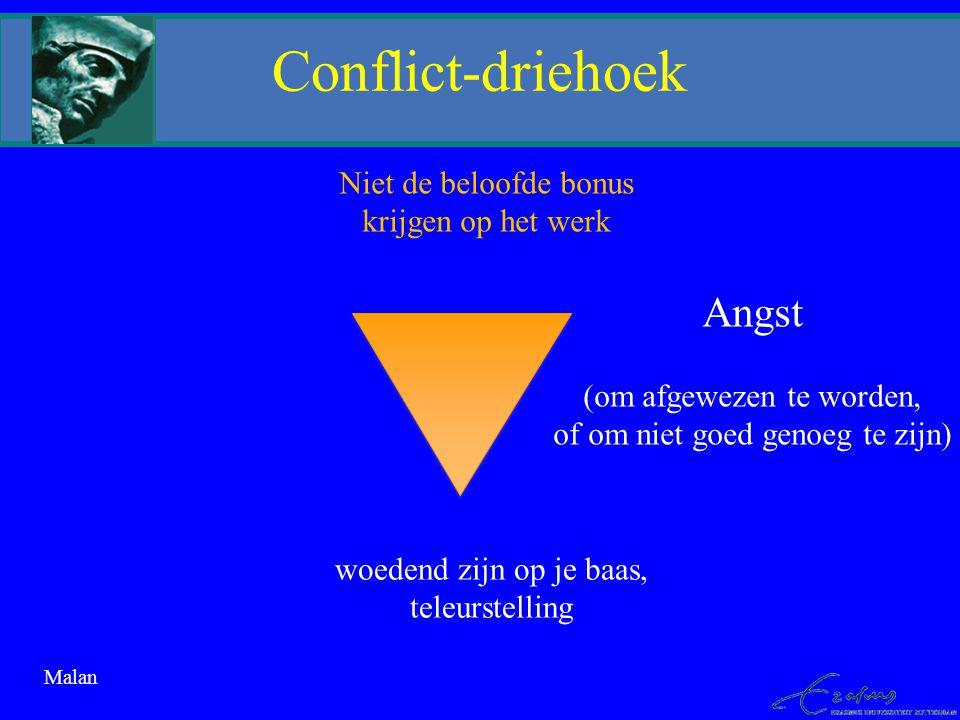Conflict-driehoek Angst Niet de beloofde bonus krijgen op het werk
