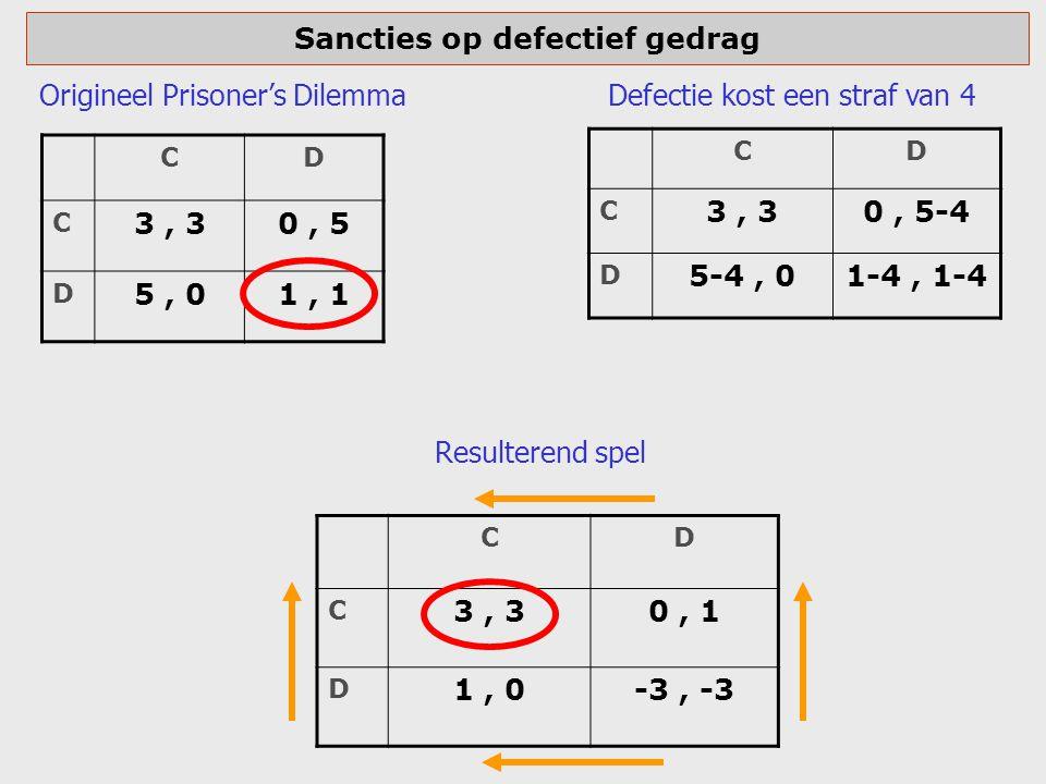 Sancties op defectief gedrag