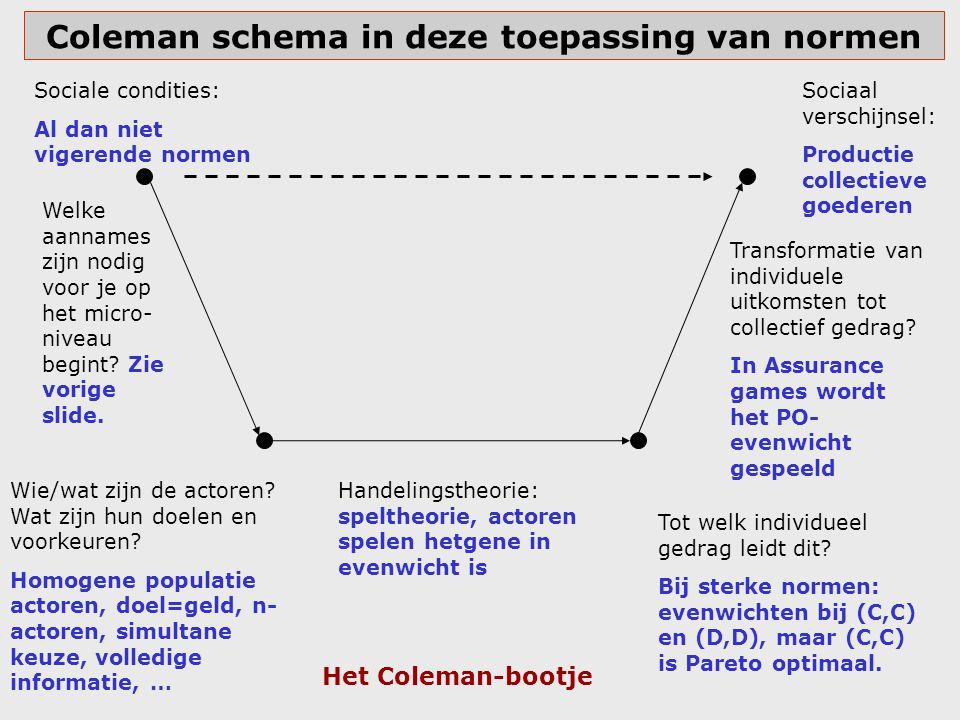 Coleman schema in deze toepassing van normen