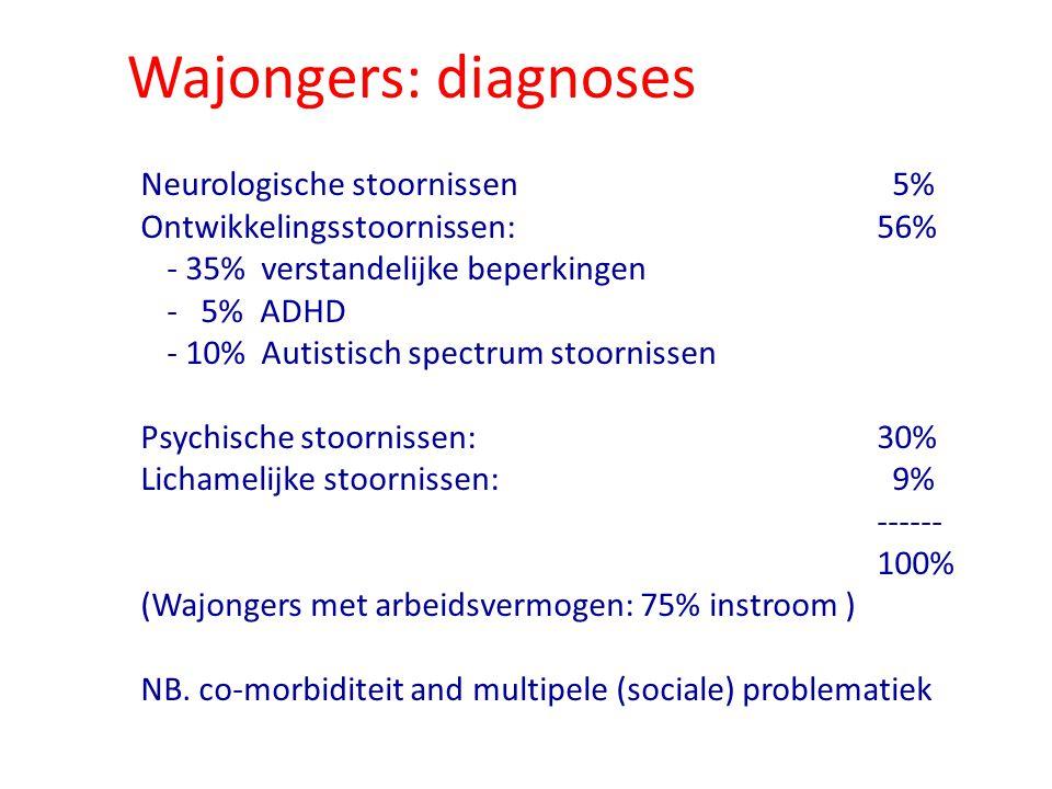 Wajongers: diagnoses Neurologische stoornissen 5%