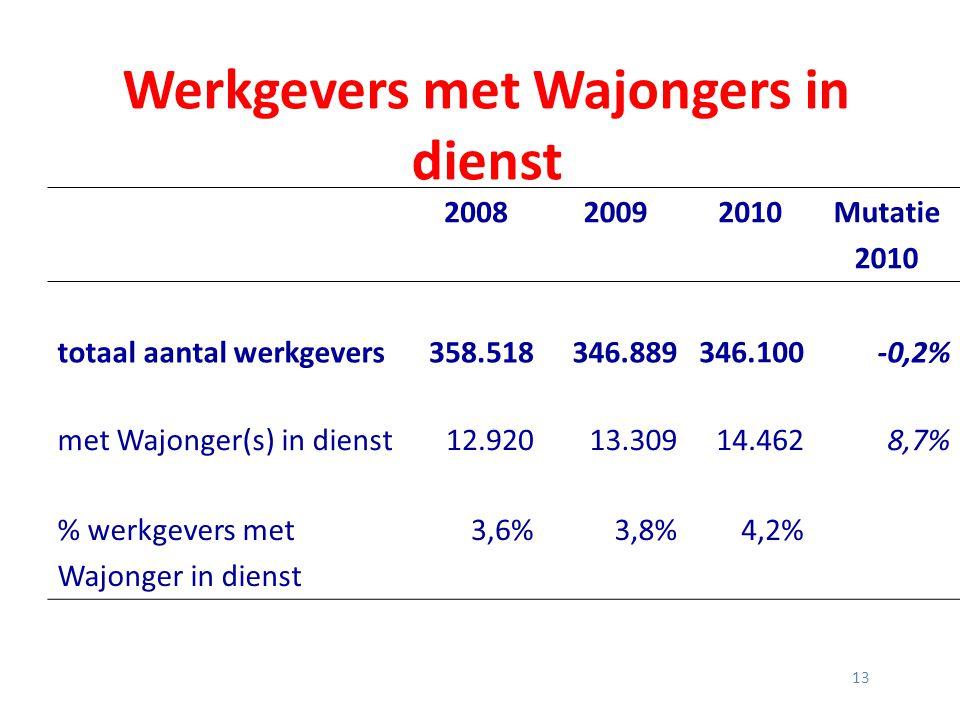 Werkgevers met Wajongers in dienst