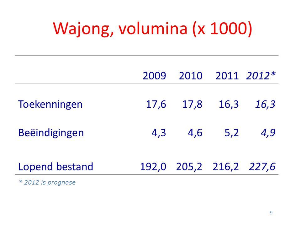 Wajong, volumina (x 1000) 2009 2010 2011 2012* Toekenningen 17,6 17,8