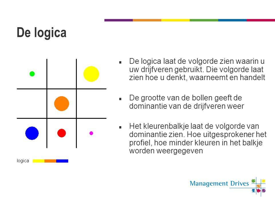 De logica De logica laat de volgorde zien waarin u uw drijfveren gebruikt. Die volgorde laat zien hoe u denkt, waarneemt en handelt.