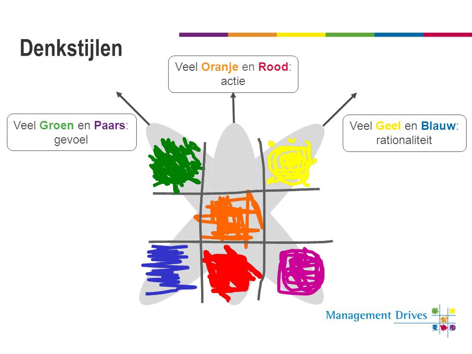 Denkstijlen Veel Oranje en Rood: actie Veel Groen en Paars: