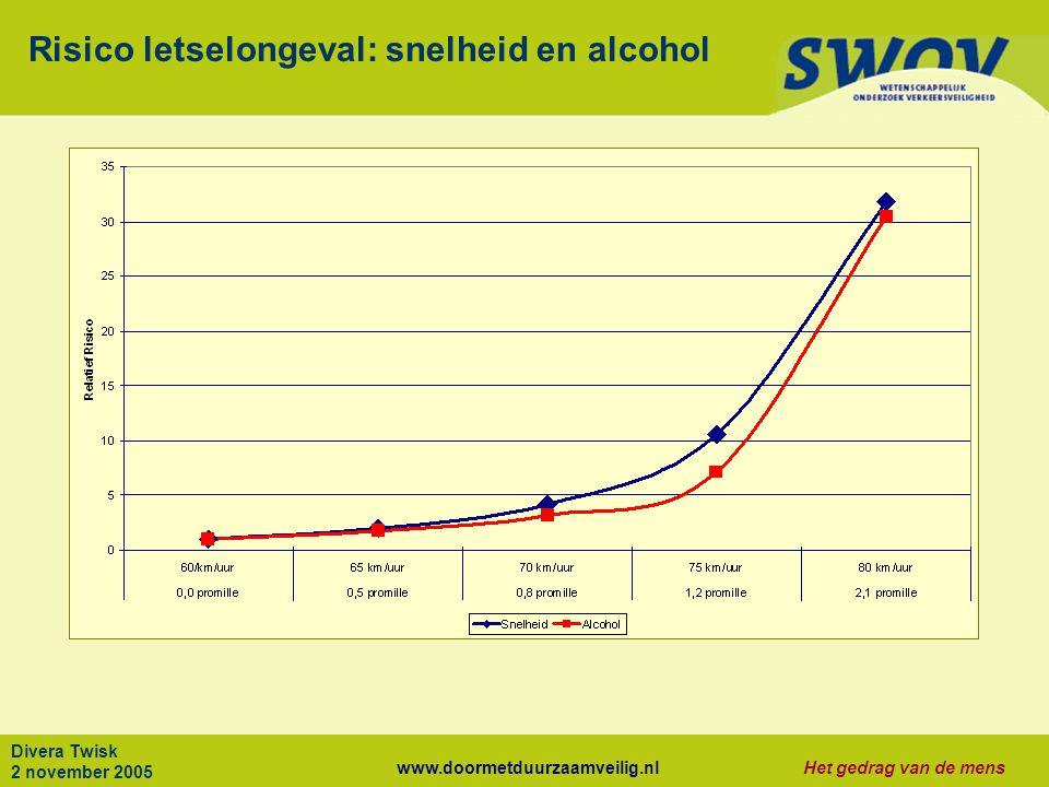 Risico letselongeval: snelheid en alcohol