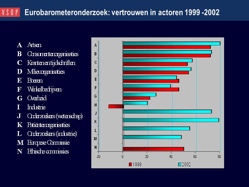Eurobarometeronderzoek: vertrouwen in actoren 1999 -2002