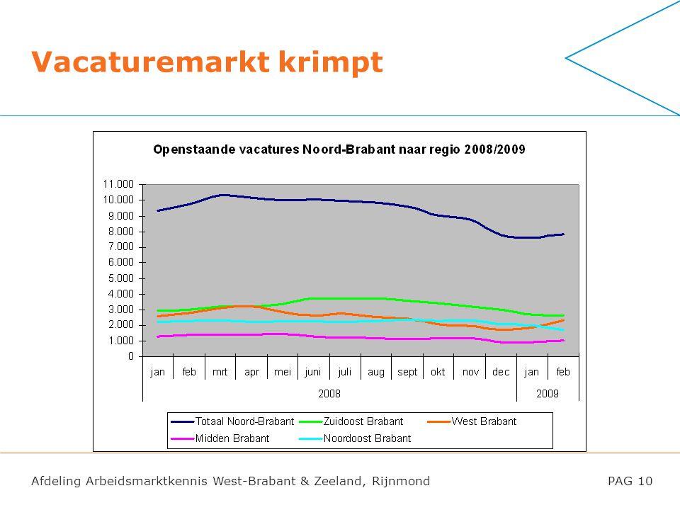 Vacaturemarkt krimpt Het aantal openstaande vacatures (bij UWV WERKbedrijf geregistreerd) in Noord-Brabant is sinds maart 2008 afgenomen met 25%