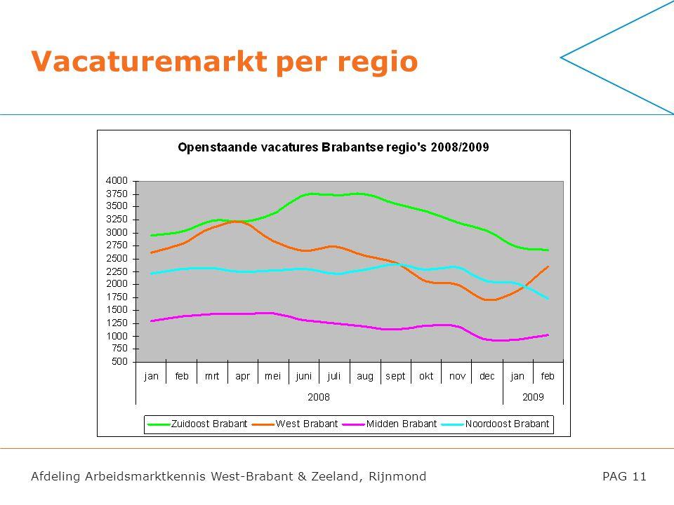 Vacaturemarkt per regio