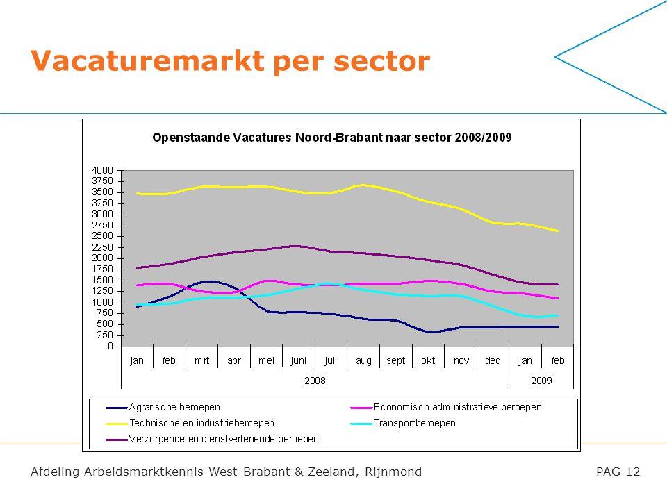 Vacaturemarkt per sector