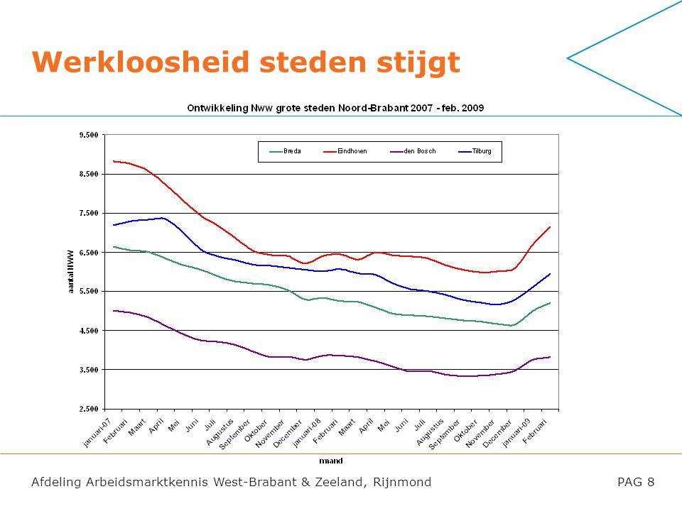 Werkloosheid steden stijgt