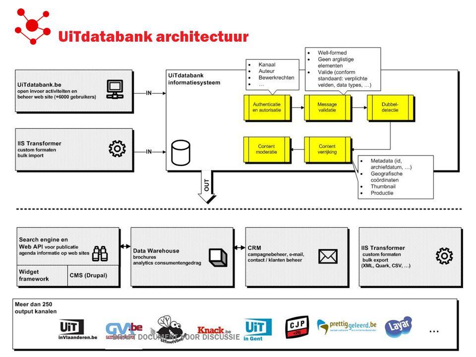 UiTdatabank architectuur