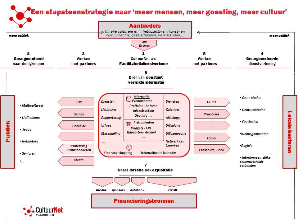 Facilitator&dienstverlener Financieringsbronnen