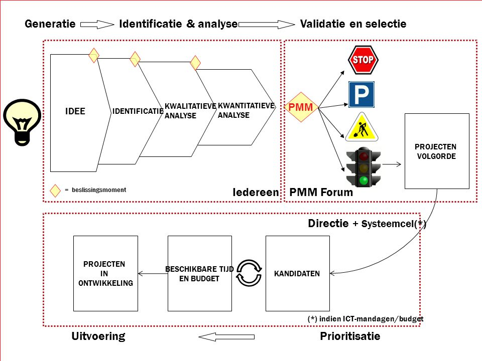 Identificatie & analyse