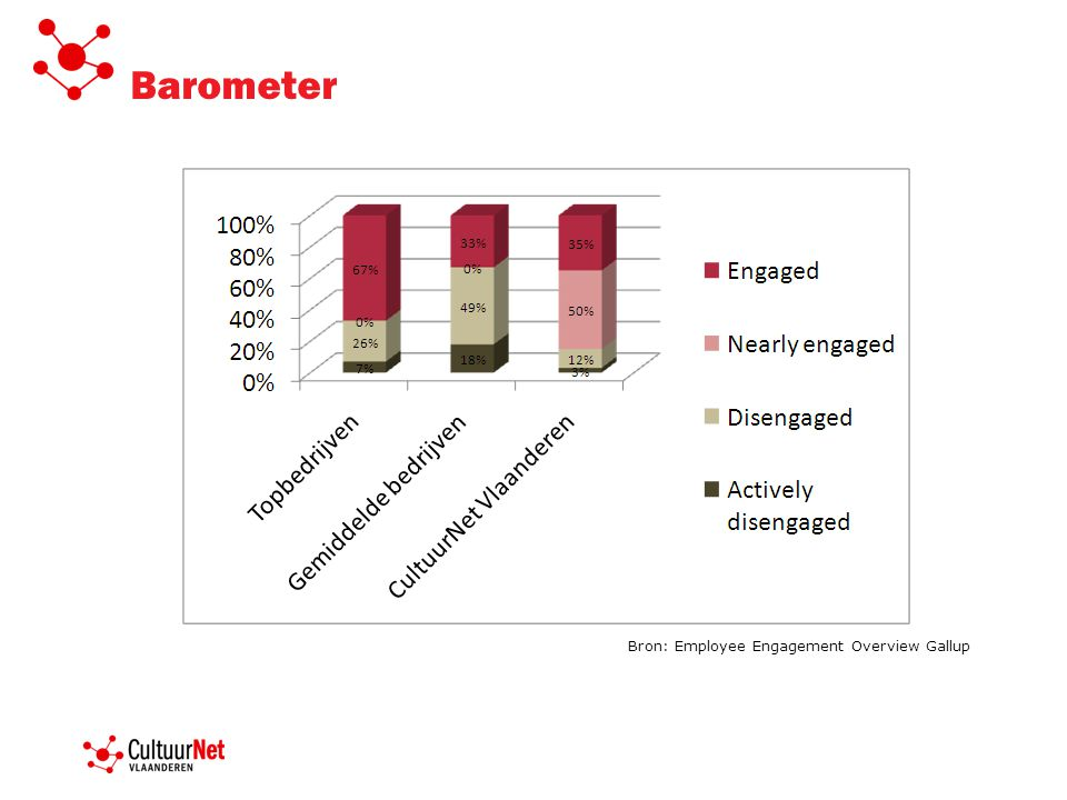 Barometer Bron: Employee Engagement Overview Gallup