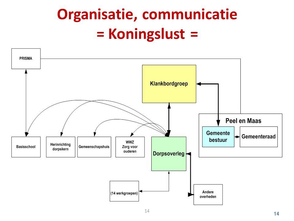 Organisatie, communicatie = Koningslust =