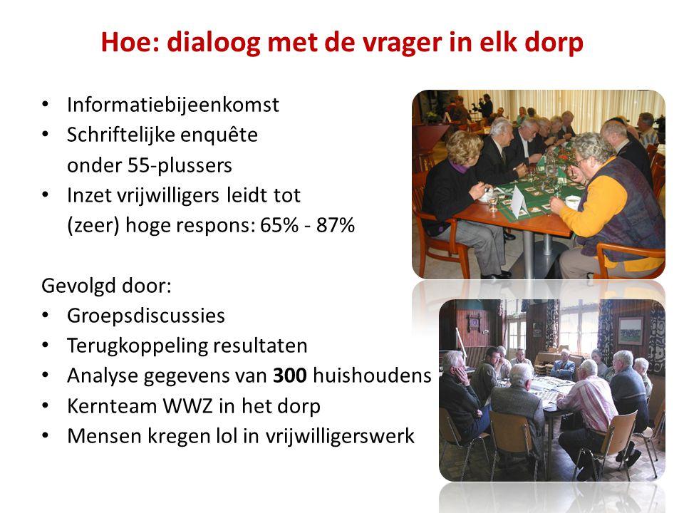Hoe: dialoog met de vrager in elk dorp