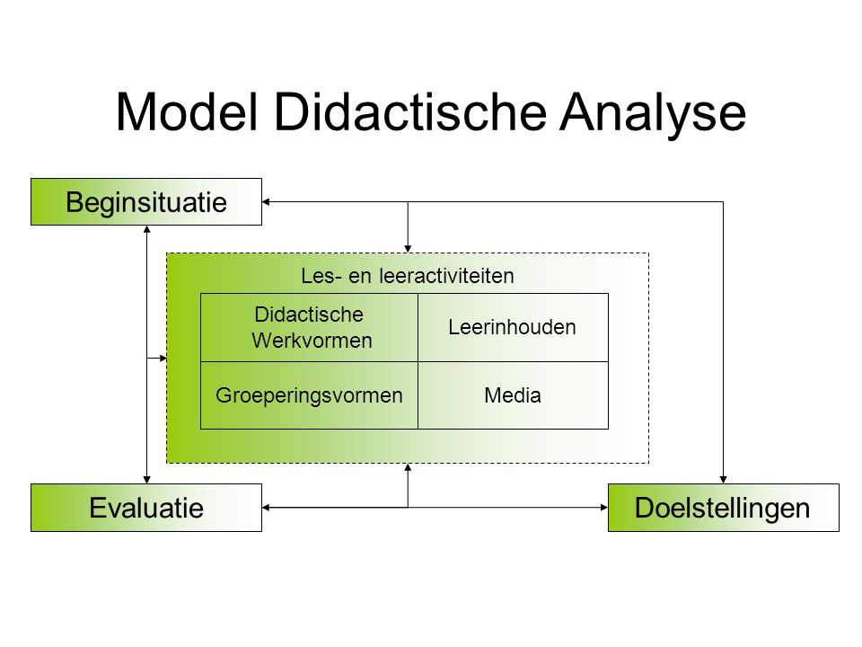 Model Didactische Analyse