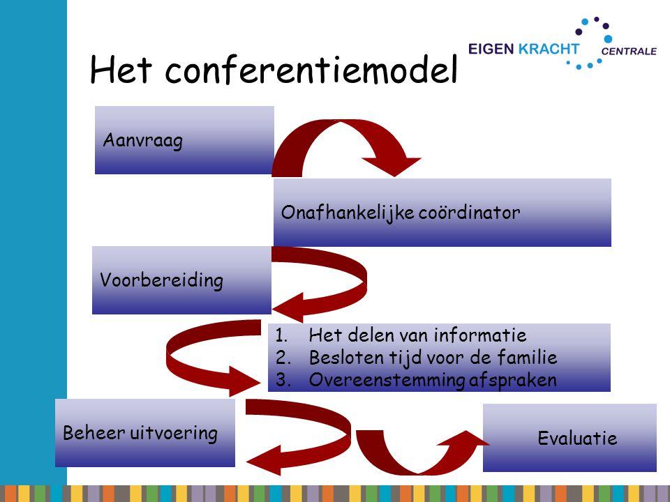 Het conferentiemodel Aanvraag Onafhankelijke coördinator Voorbereiding
