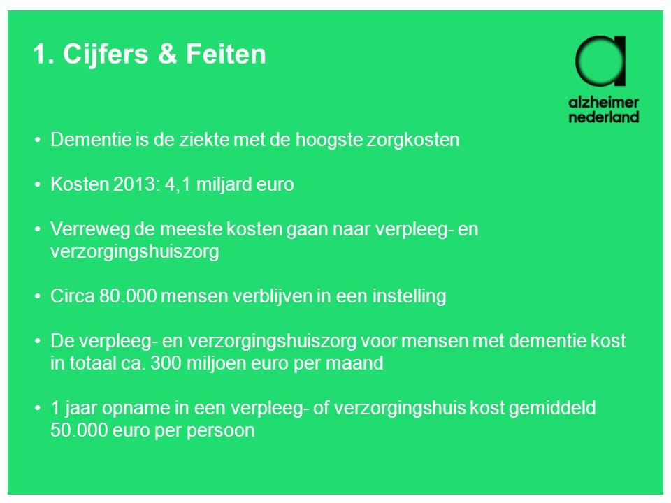 1. Cijfers & Feiten Dementie is de ziekte met de hoogste zorgkosten