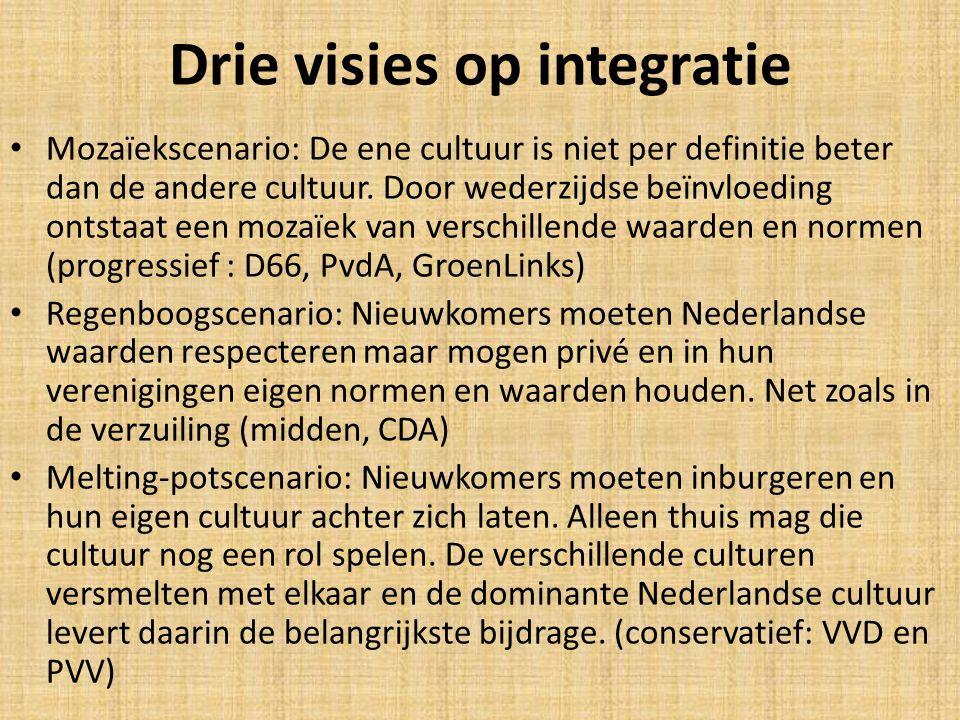 Drie visies op integratie