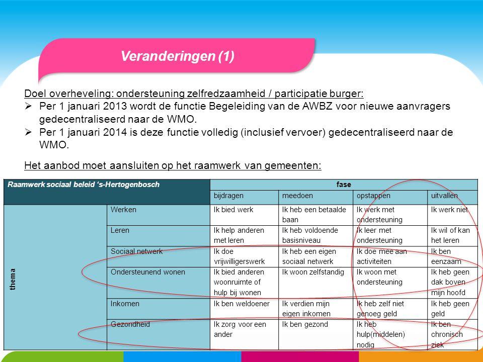 Veranderingen (1) Doel overheveling: ondersteuning zelfredzaamheid / participatie burger:
