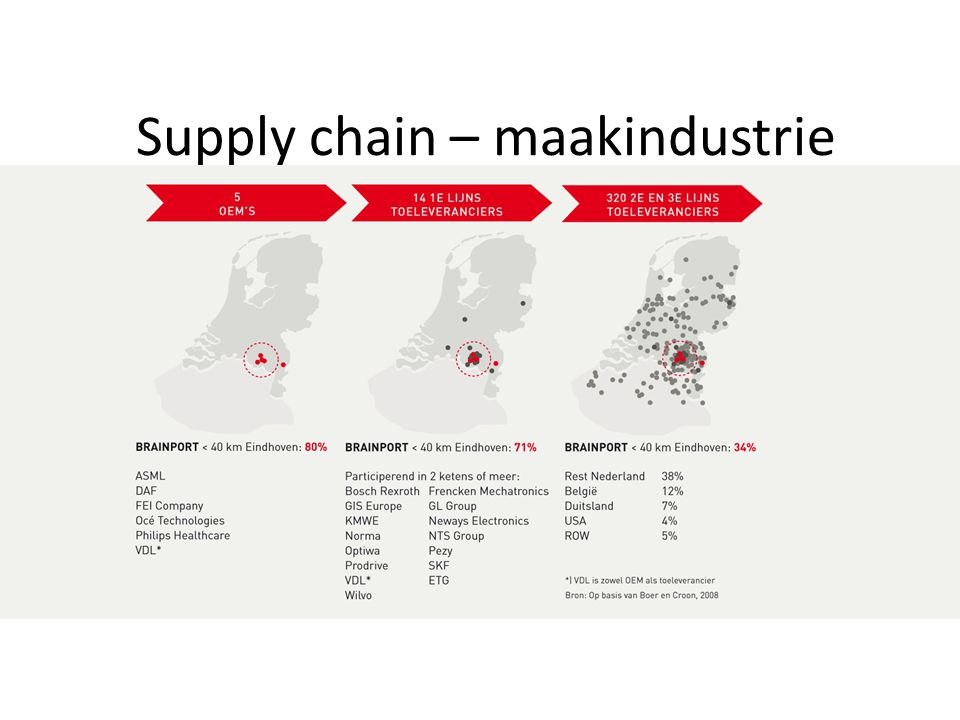 Supply chain – maakindustrie