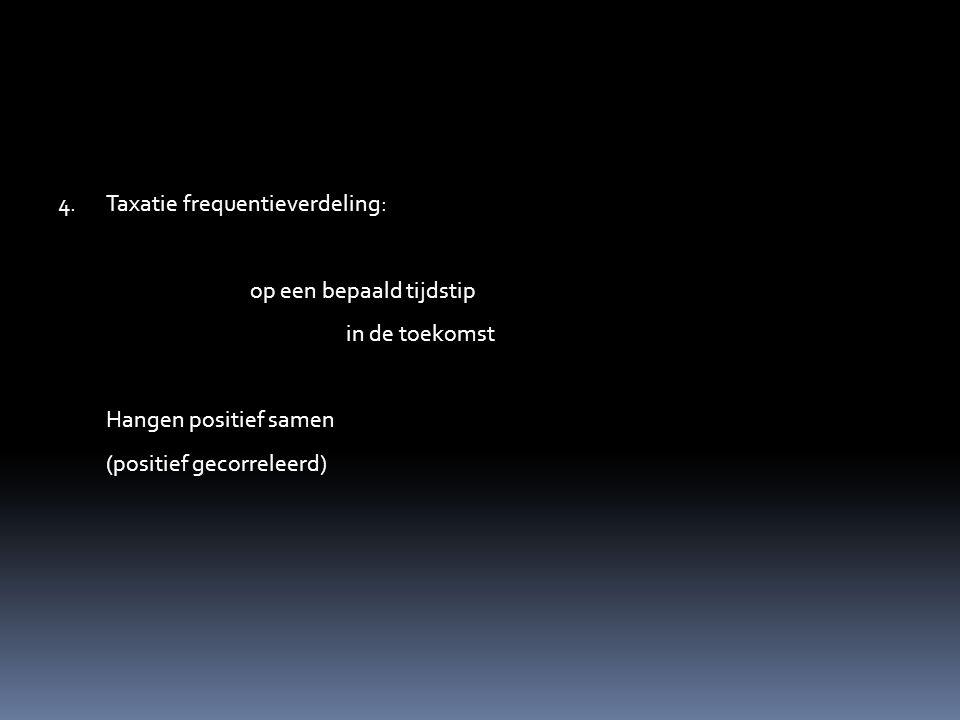 Taxatie frequentieverdeling: