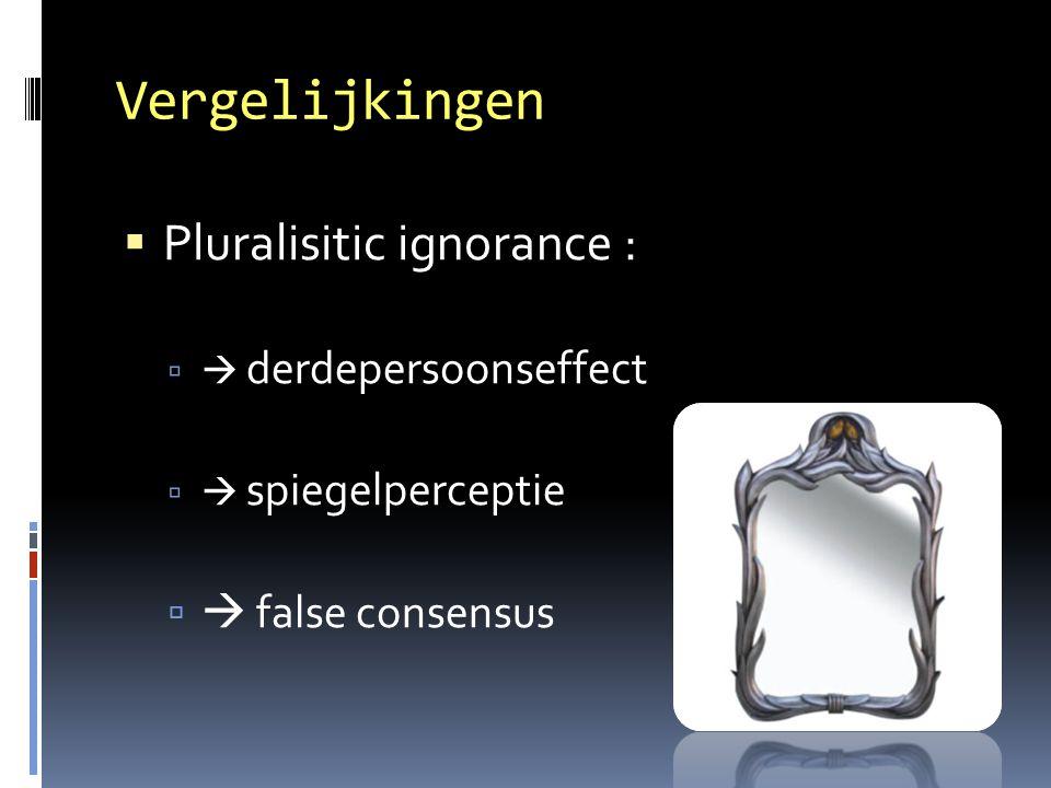 Vergelijkingen Pluralisitic ignorance :  false consensus