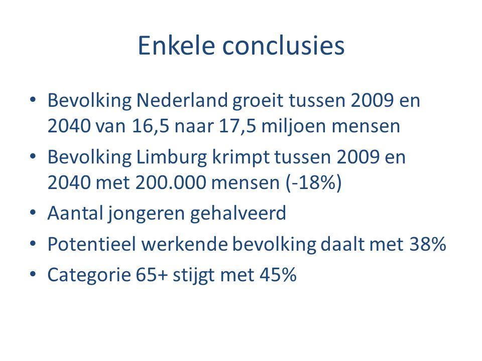 Enkele conclusies Bevolking Nederland groeit tussen 2009 en 2040 van 16,5 naar 17,5 miljoen mensen.