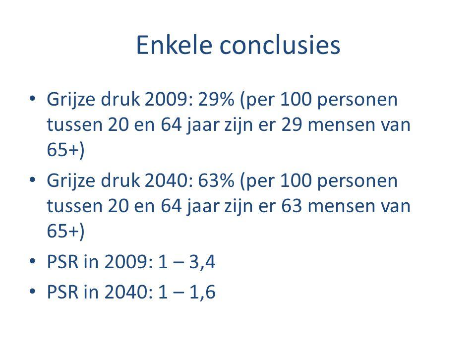 Enkele conclusies Grijze druk 2009: 29% (per 100 personen tussen 20 en 64 jaar zijn er 29 mensen van 65+)