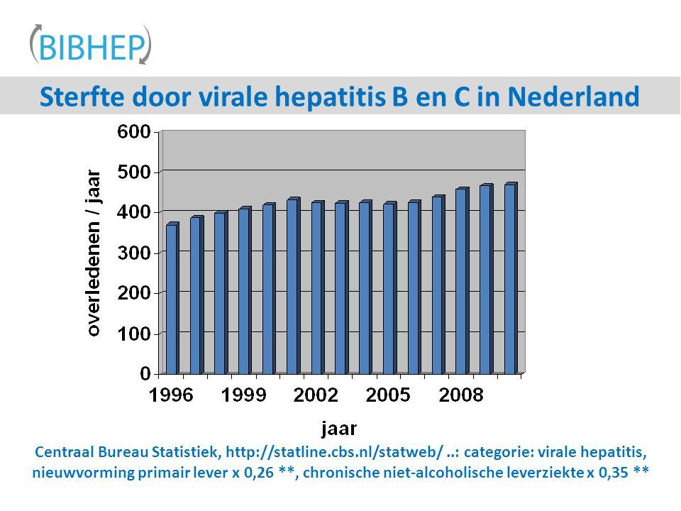 Sterfte door virale hepatitis B en C in Nederland