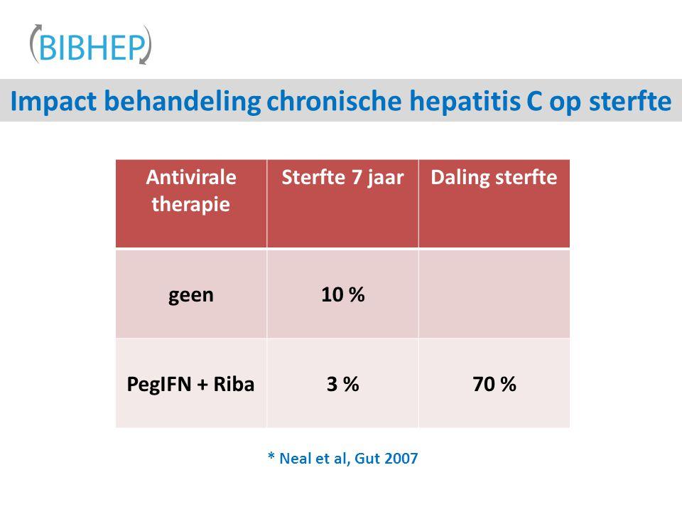Impact behandeling chronische hepatitis C op sterfte