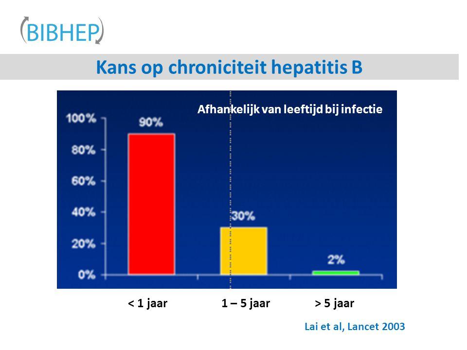 Kans op chroniciteit hepatitis B