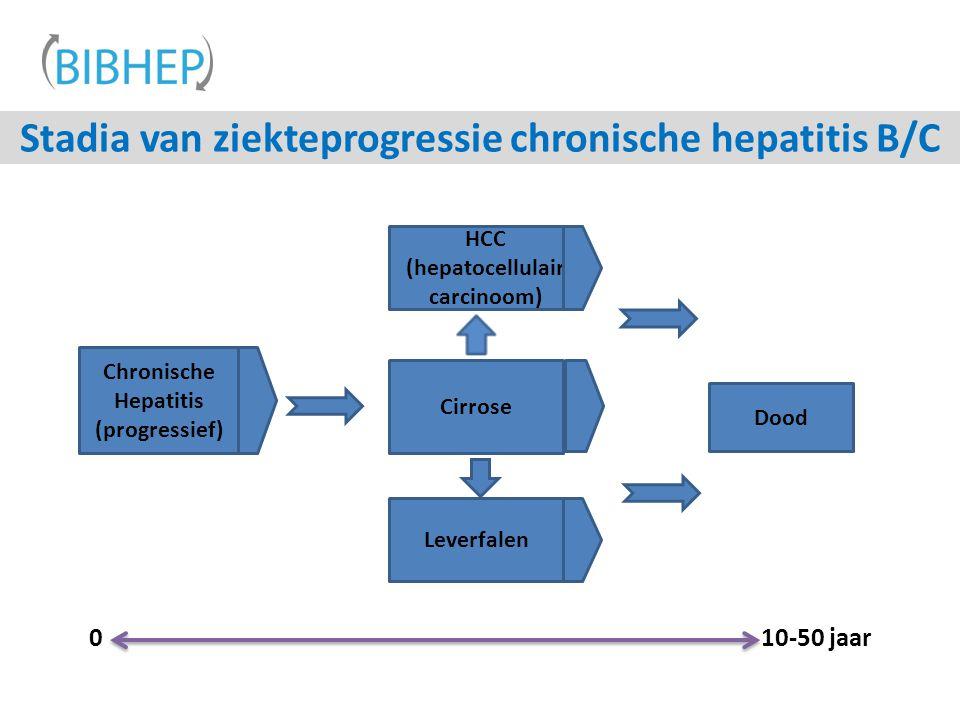 Stadia van ziekteprogressie chronische hepatitis B/C