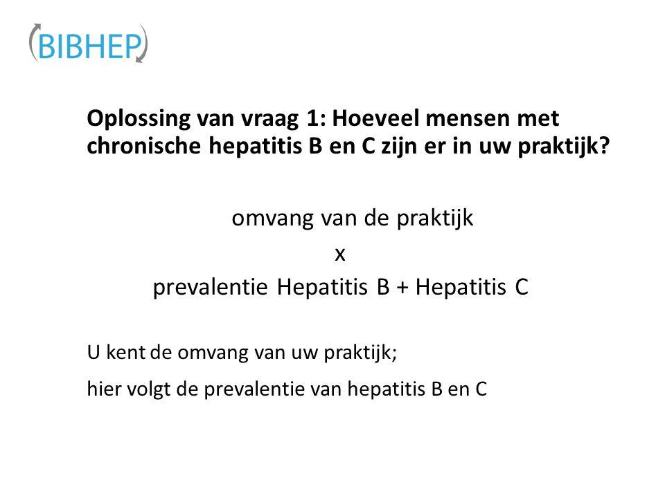 prevalentie Hepatitis B + Hepatitis C