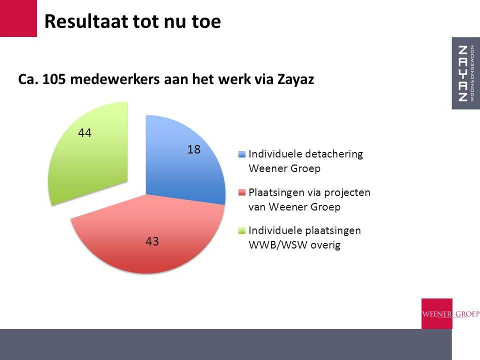Resultaat tot nu toe Ca. 105 medewerkers aan het werk via Zayaz