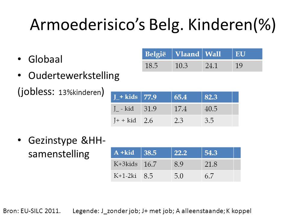 Armoederisico's Belg. Kinderen(%)