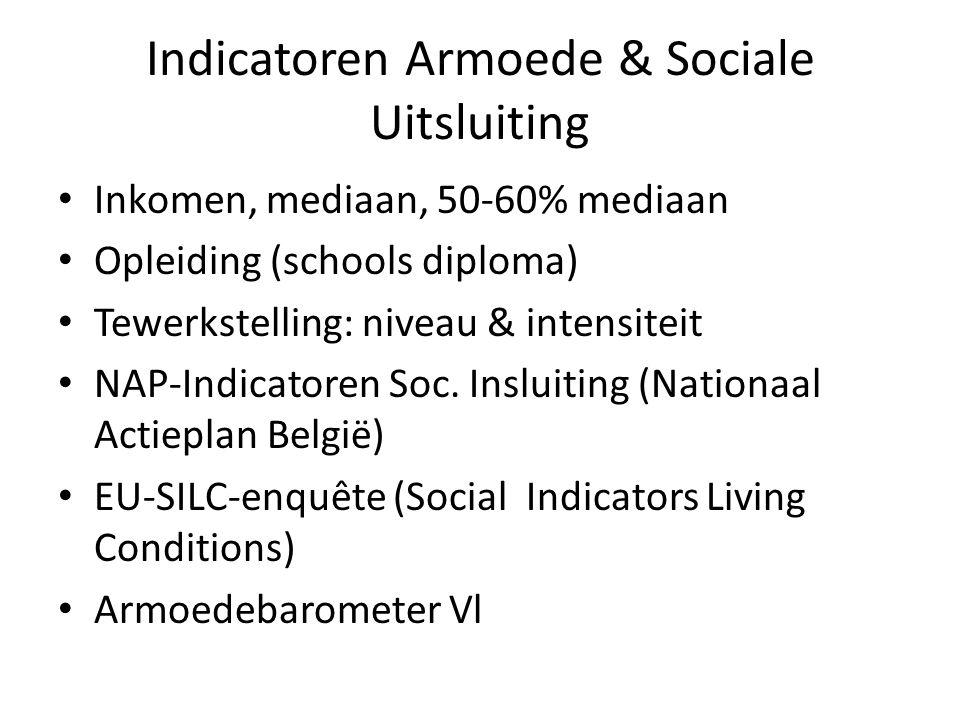 Indicatoren Armoede & Sociale Uitsluiting
