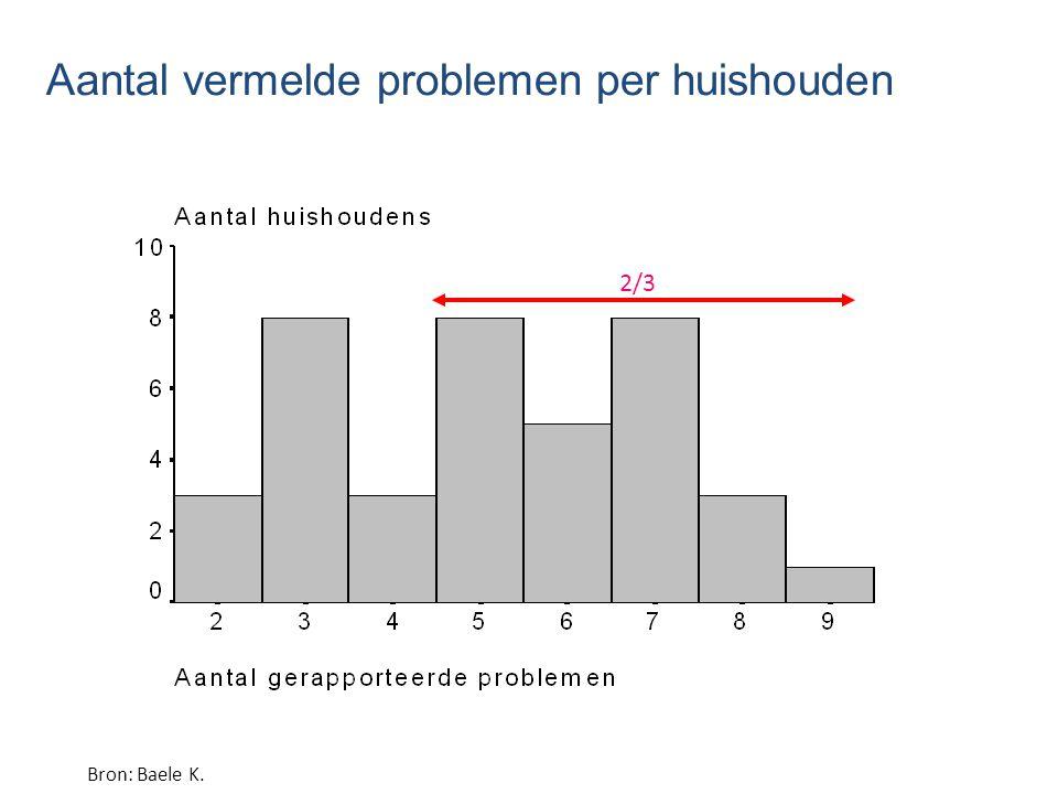 Aantal vermelde problemen per huishouden