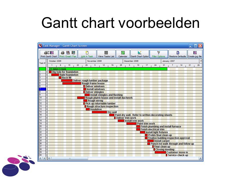 Gantt chart voorbeelden