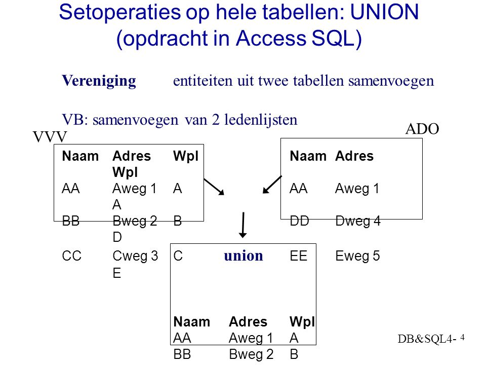 Setoperaties op hele tabellen: UNION (opdracht in Access SQL)