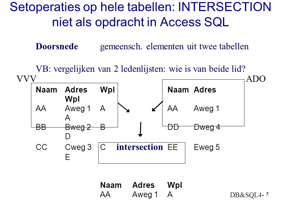 Setoperaties op hele tabellen: INTERSECTION niet als opdracht in Access SQL