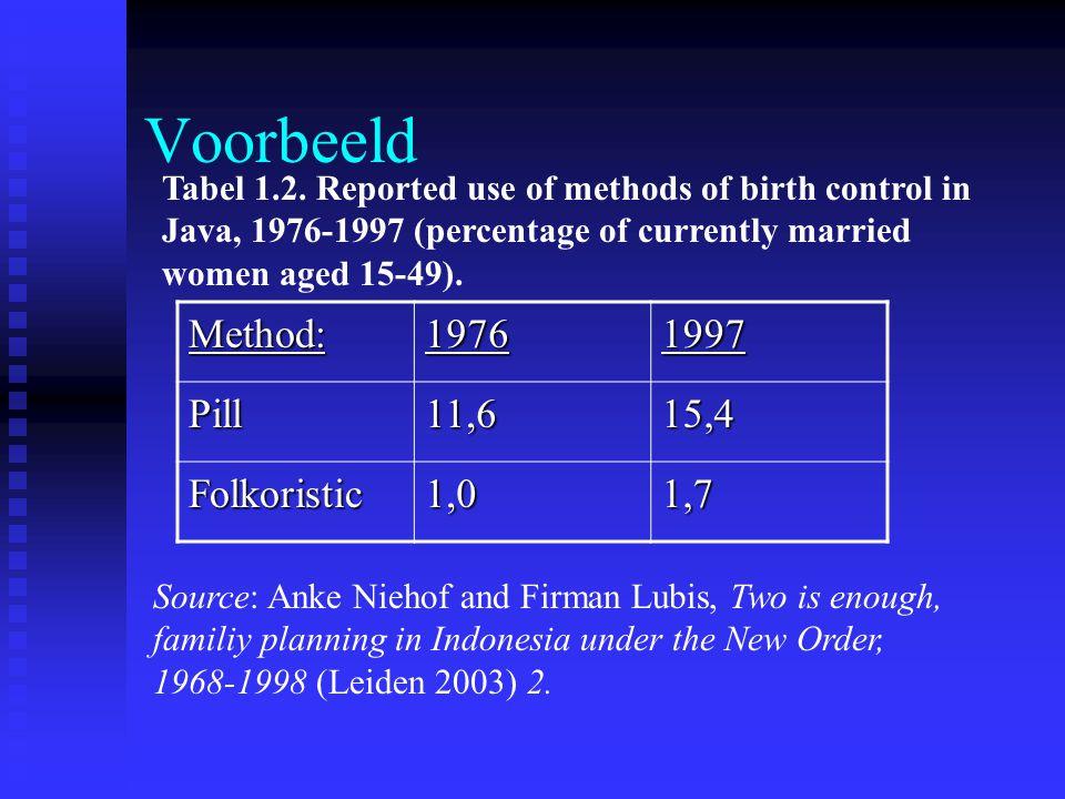 Voorbeeld Method: 1976 1997 Pill 11,6 15,4 Folkoristic 1,0 1,7