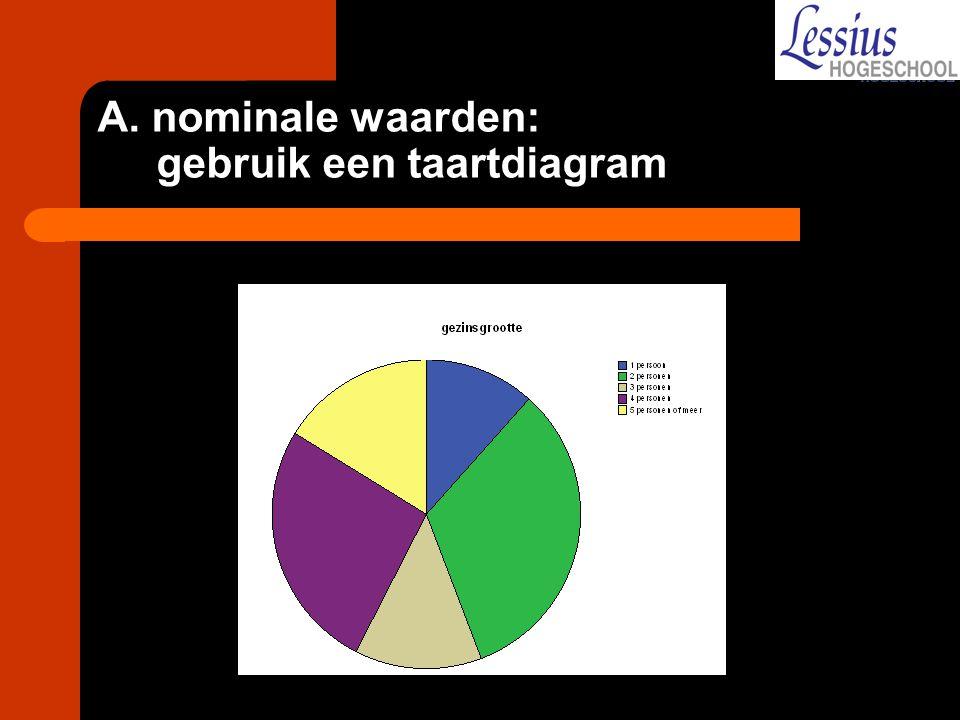A. nominale waarden: gebruik een taartdiagram